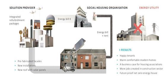 ▲ 에너지스프롱 구조도 ⓒ  Energiesprong UK